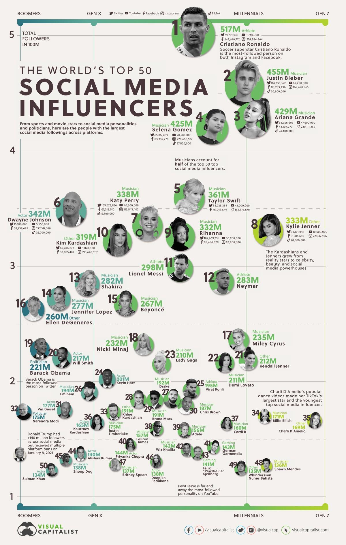 top-50-social-media-influencers-2-1623849415.jpg